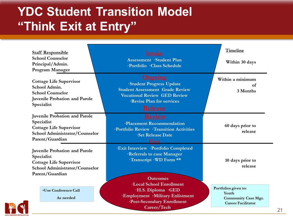 21 YDC Student Transition Model Think Exit at Entry