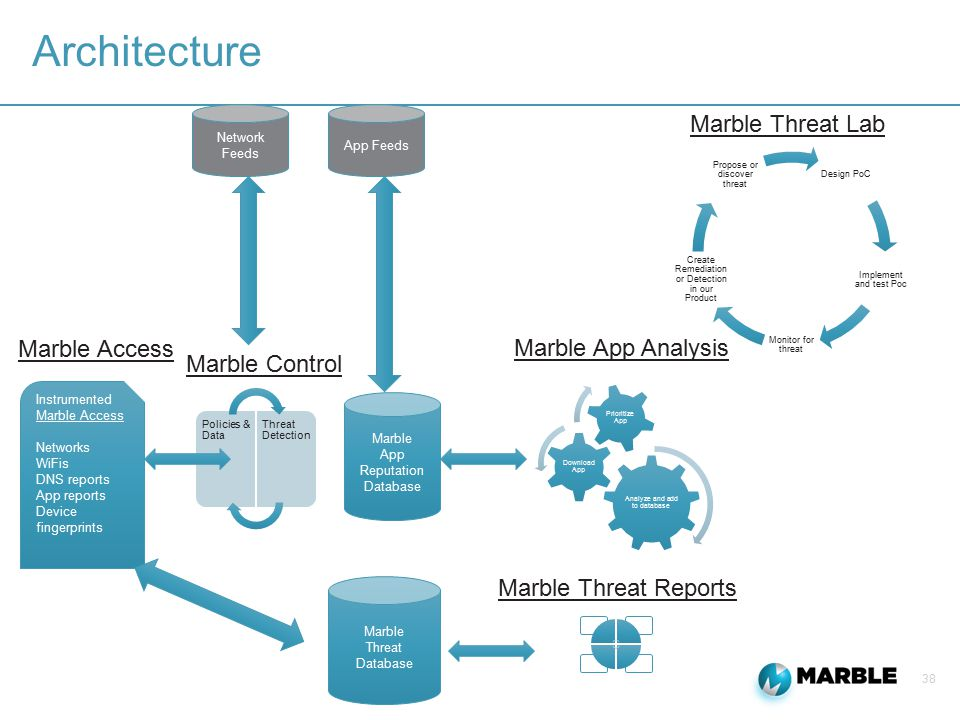38 Architecture App Feeds Marble App Reputation Database Analyze and add to database Download App Prioritize App Marble App Analysis Instrumented Marble Access Networks WiFis DNS reports App reports Device fingerprints Marble Threat Database Marble Threat Reports Policies & Data Threat Detection Marble Control Marble Threat Lab Design PoC Implement and test Poc Monitor for threat Create Remediation or Detection in our Product Propose or discover threat Network Feeds Marble Access