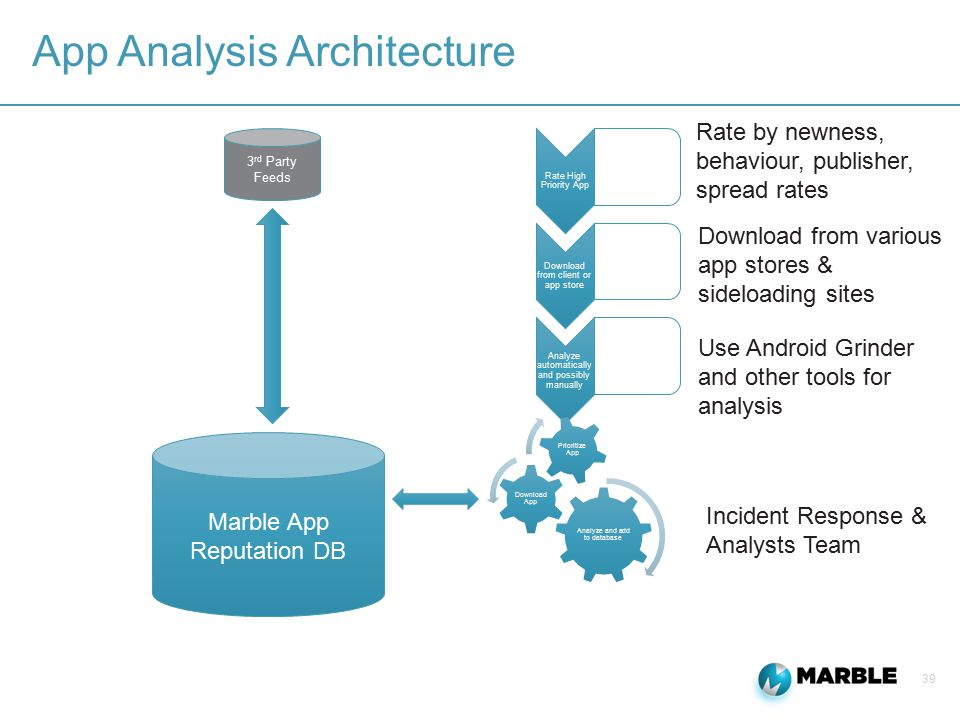 39 App Analysis Architecture Rate High Priority App Download from client or app store Analyze automatically and possibly manually 3 rd Party Feeds Analyze and add to database Download App Prioritize App Marble App Reputation DB Rate by newness, behaviour, publisher, spread rates Download from various app stores & sideloading sites Use Android Grinder and other tools for analysis Incident Response & Analysts Team
