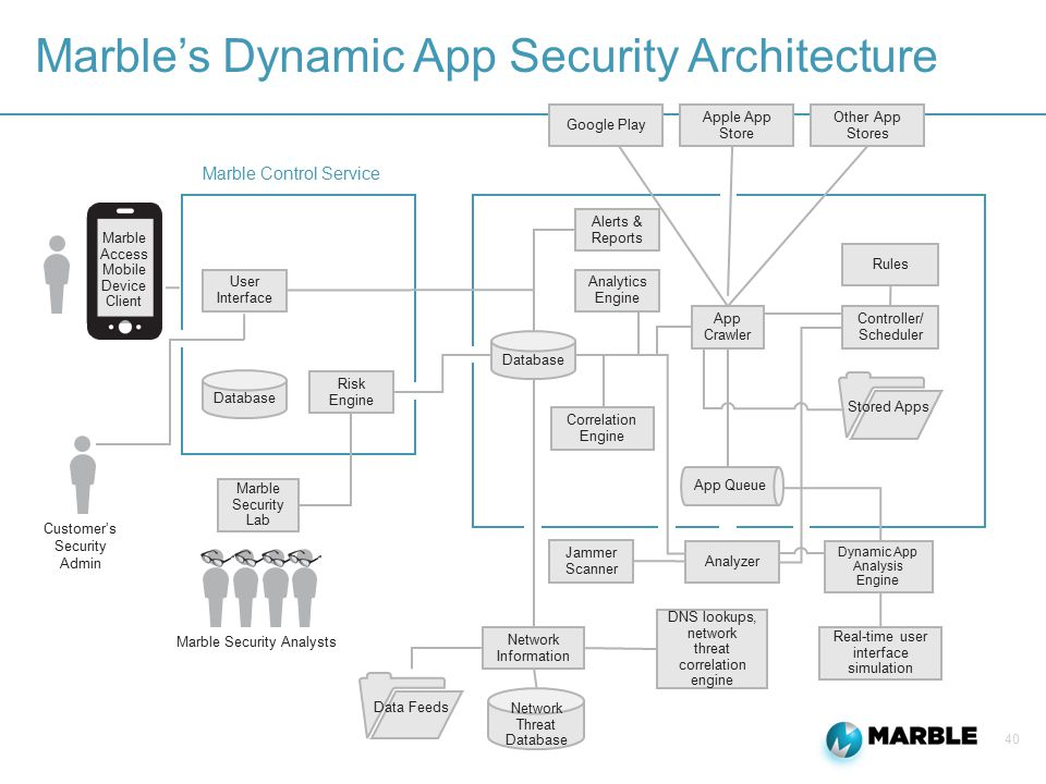 40 Marble's Dynamic App Security Architecture Google Play Marble Access Mobile Device Client User Interface Alerts & Reports Analytics Engine Rules Co