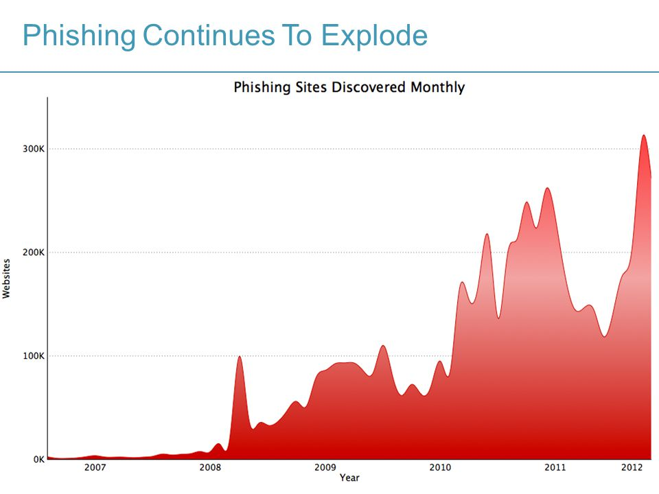 7 Phishing Continues To Explode Phishing and Spear-Phishing is At Record Levels