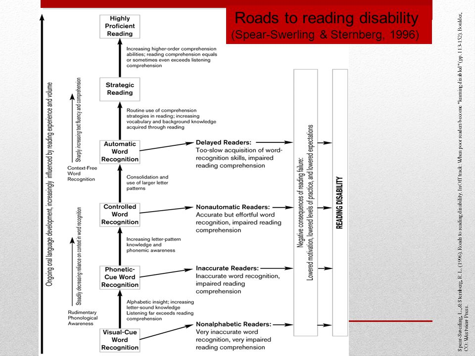 Spear-Swerling, L., & Sternberg, R. L. (1996). Roads to reading disability. In Off track: When poor readers become