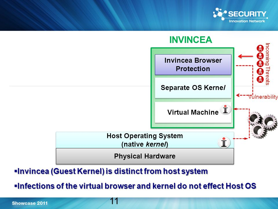 Host Operating System (native kernel) Host Operating System (native kernel) 11  Invincea (Guest Kernel) is distinct from host system  Infections of the virtual browser and kernel do not effect Host OS Physical Hardware Virtual Machine Separate OS Kernel Invincea Browser Protection Incoming Threats Vulnerability INVINCEA