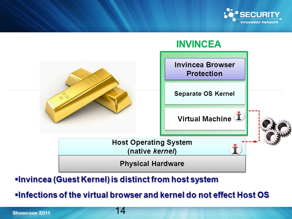 Host Operating System (native kernel) Host Operating System (native kernel) 14  Invincea (Guest Kernel) is distinct from host system  Infections of the virtual browser and kernel do not effect Host OS Physical Hardware Virtual Machine Separate OS Kernel Invincea Browser Protection INVINCEA