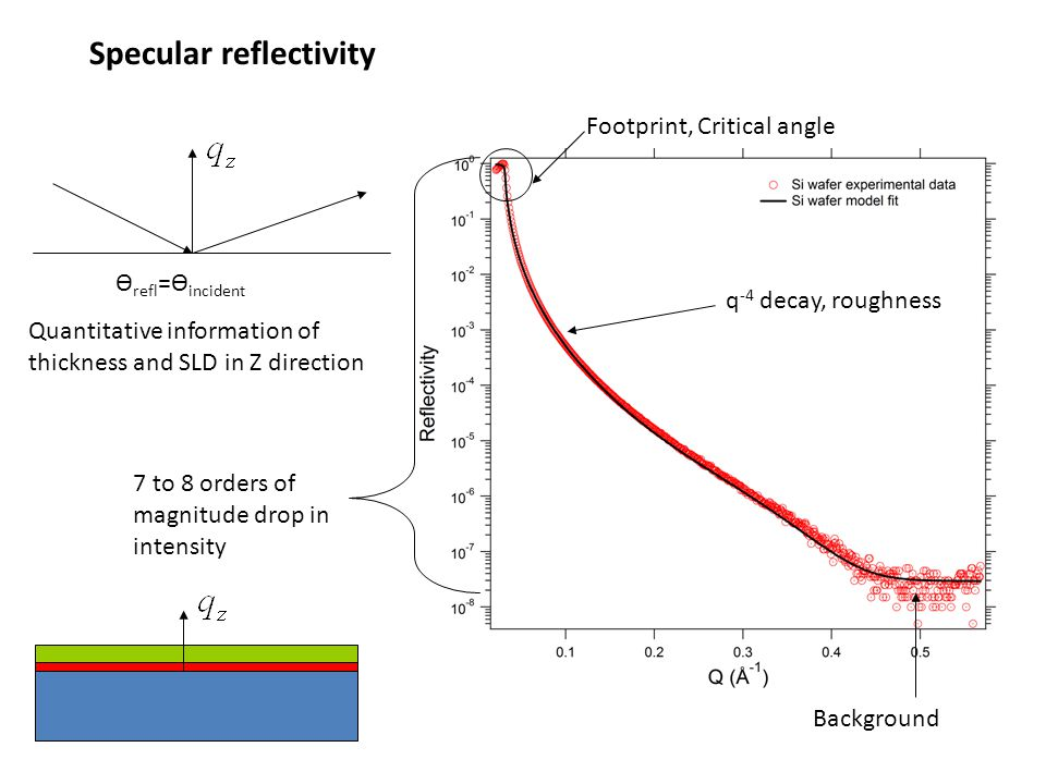 Specular reflectivity Quantitative information of thickness and SLD in Z direction Ѳ refl =Ѳ incident Footprint, Critical angle q -4 decay, roughness 7 to 8 orders of magnitude drop in intensity Background