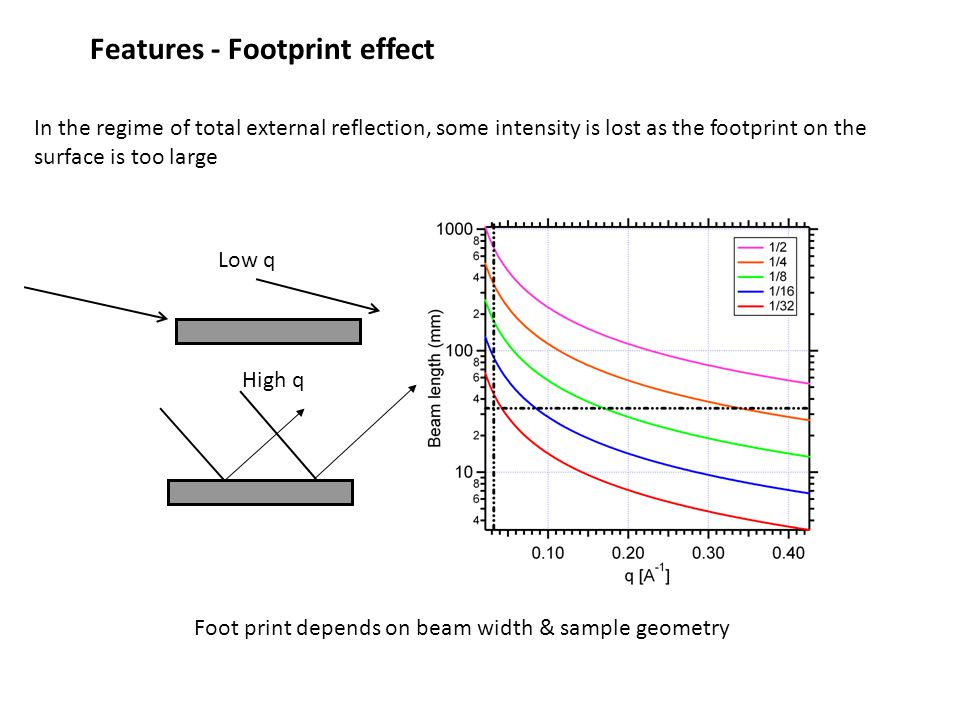 Features - Footprint effect Low q High q In the regime of total external reflection, some intensity is lost as the footprint on the surface is too large Foot print depends on beam width & sample geometry