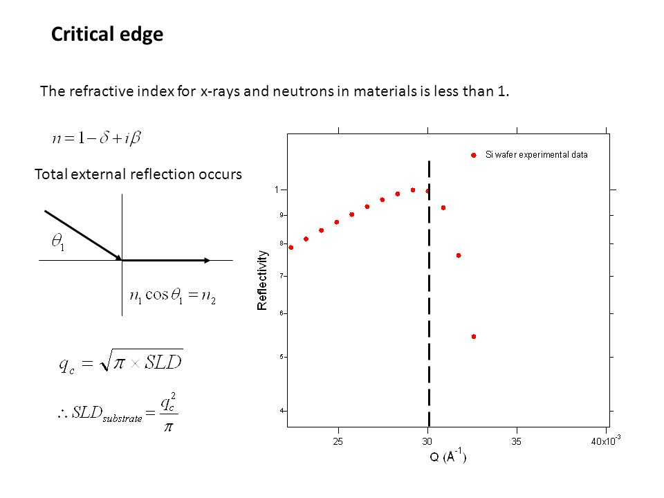 Critical edge The refractive index for x-rays and neutrons in materials is less than 1.