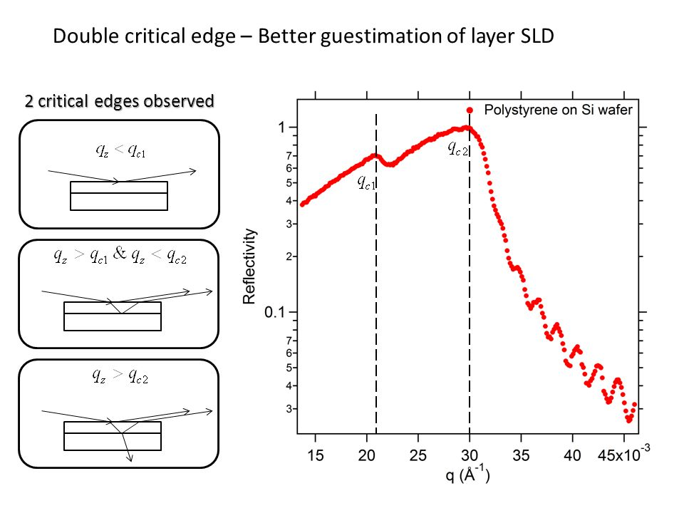 Smooth surface Rough surface Maximum specular reflection Increased non-specular reflection Loss of intensity and sharpness Effect of roughness depends on coherence length l c Only If roughness features <, reflectivity profile is affected Effect of roughness on the reflectivity profile