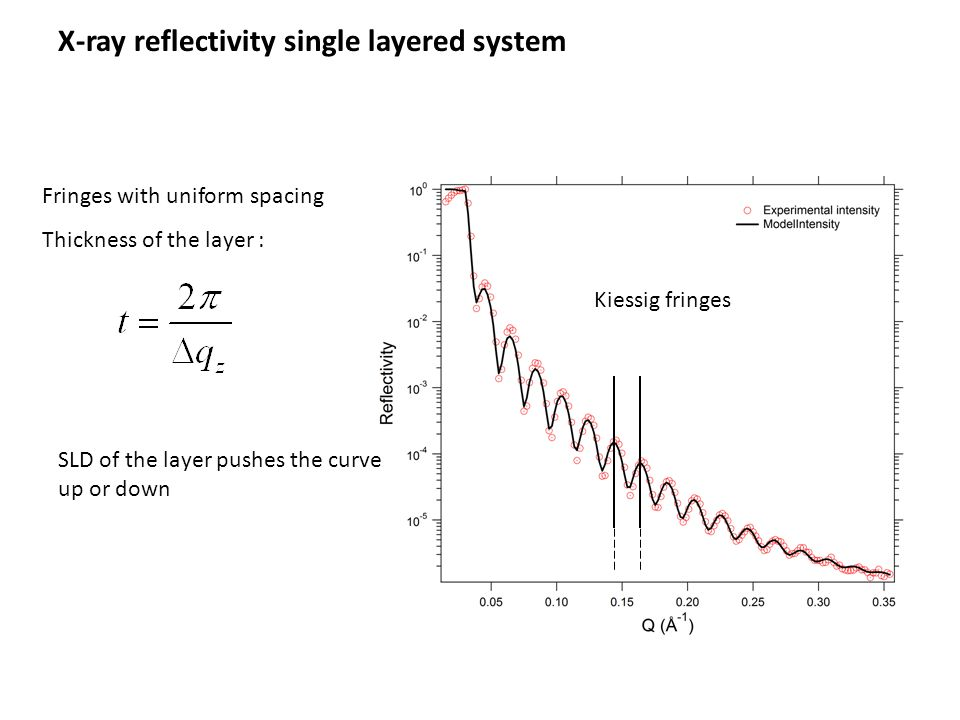 X-ray reflectivity single layered system Kiessig fringes Fringes with uniform spacing Thickness of the layer : SLD of the layer pushes the curve up or down