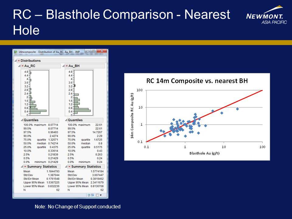 00/00/00Place title of presentation here27 RC – Blasthole Comparison Complete Blast Note: No Change of Support conducted