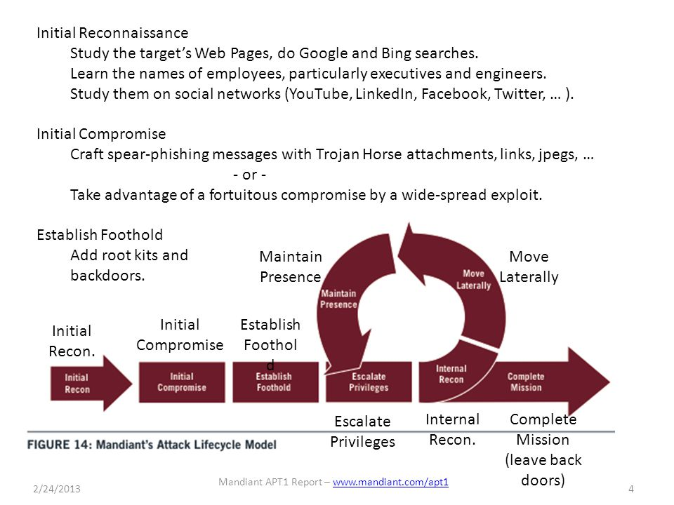 Initial Reconnaissance Study the target's Web Pages, do Google and Bing searches.