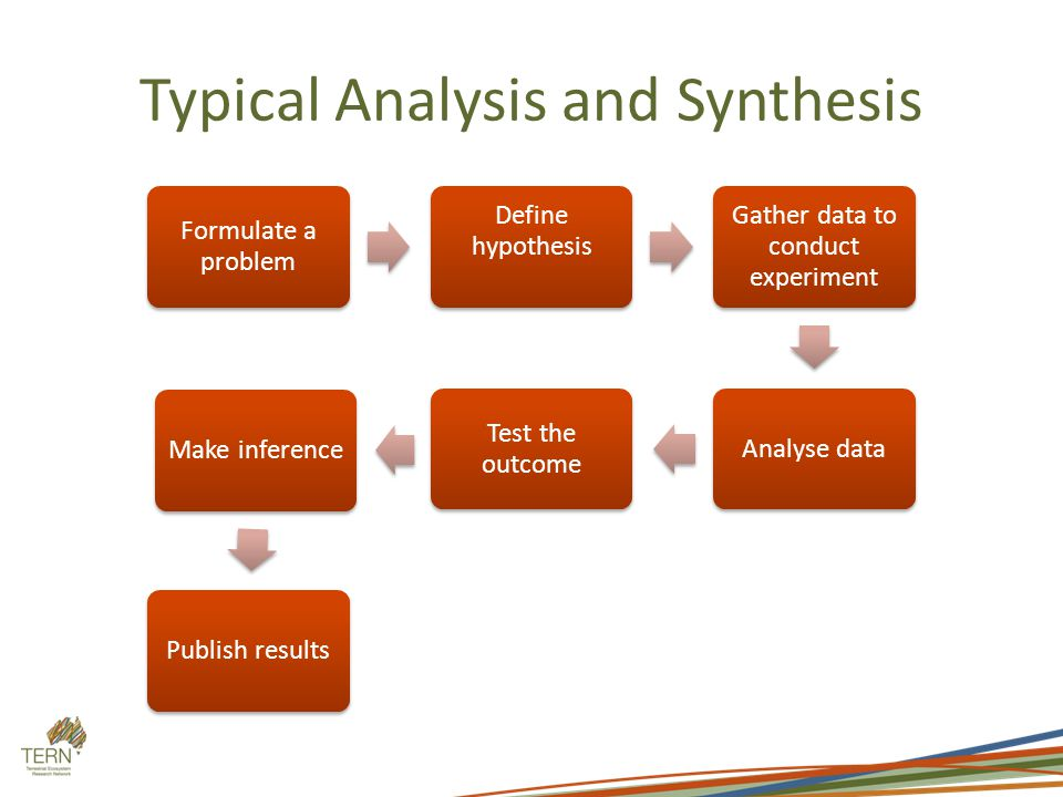 Typical Analysis and Synthesis Formulate a problem Define hypothesis Gather data to conduct experiment Analyse data Test the outcome Make inferencePublish results