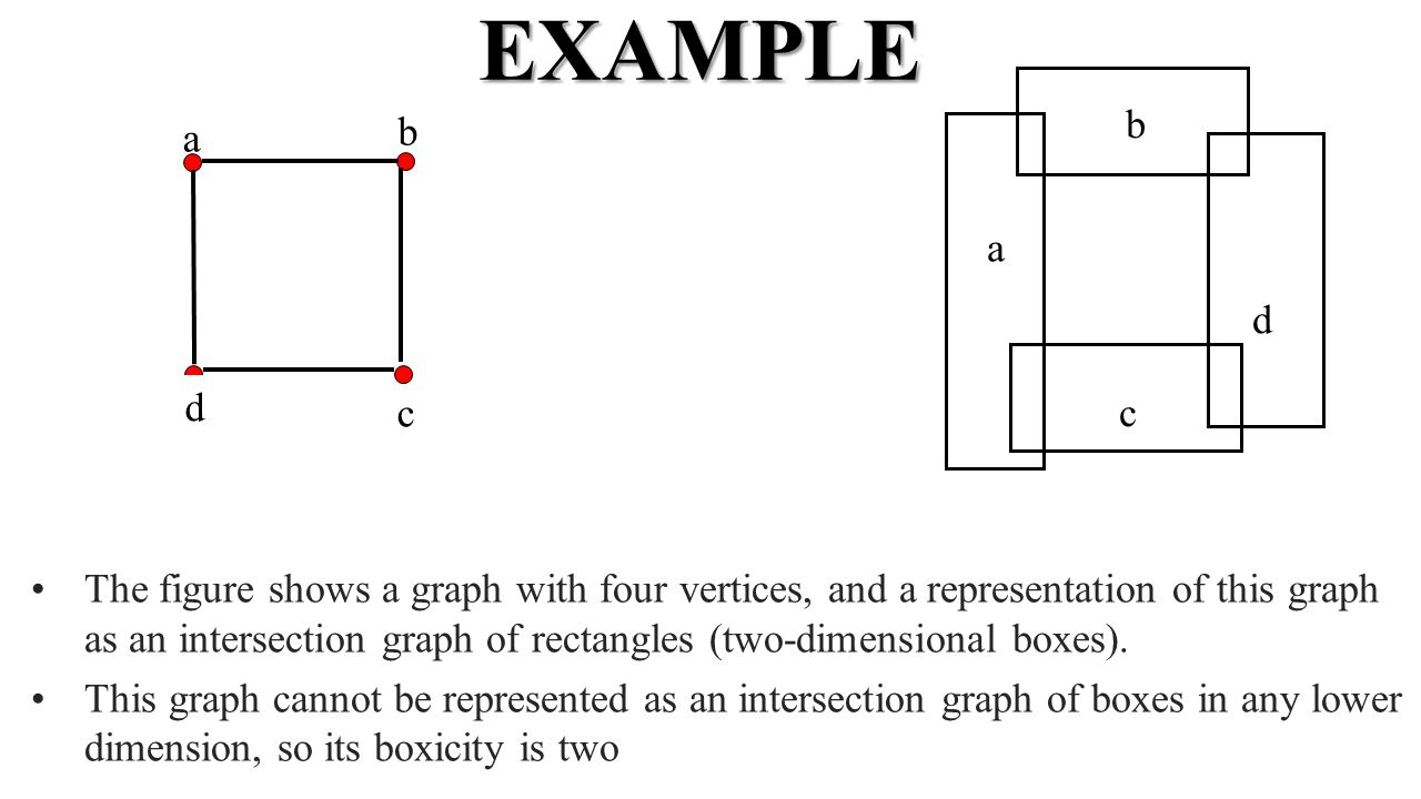EXAMPLE The figure shows a graph with four vertices, and a representation of this graph as an intersection graph of rectangles (two-dimensional boxes).
