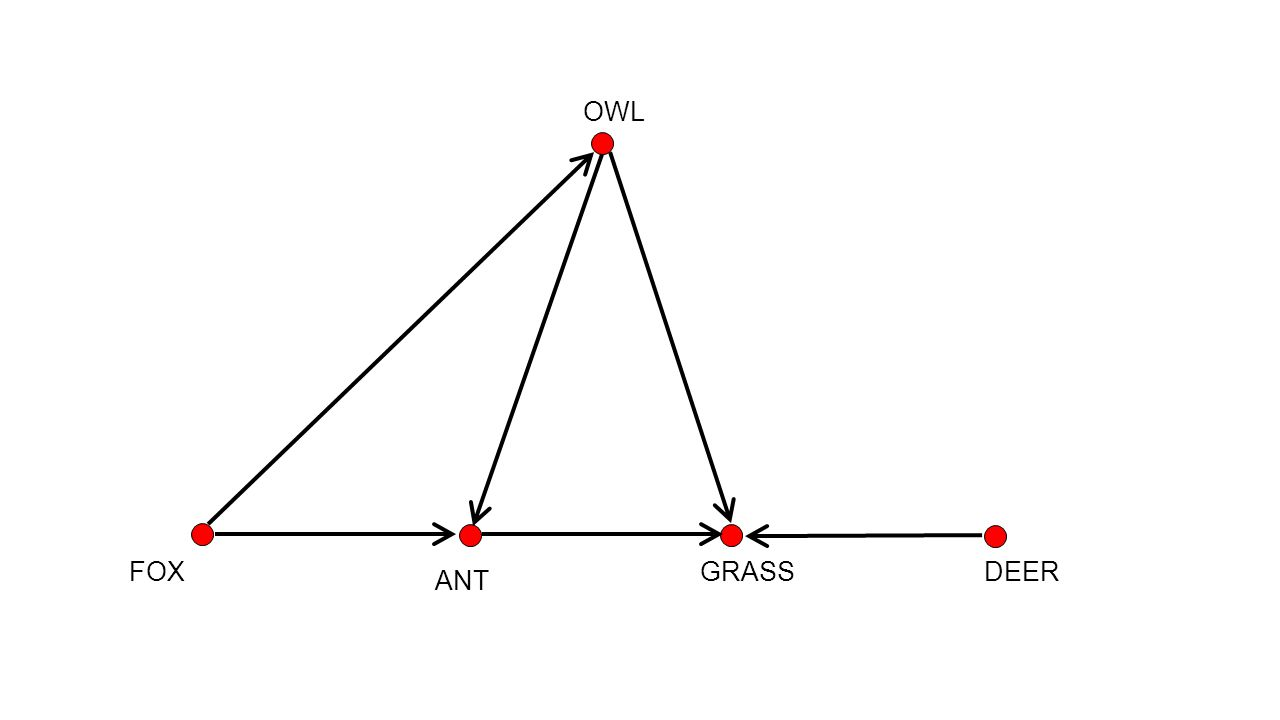 5 COMPETITION GRAPH The competition graph C(D) has vertex set V and an edge between a and b if there is an x with arcs (a,x) ε A and (b,x) ε A.