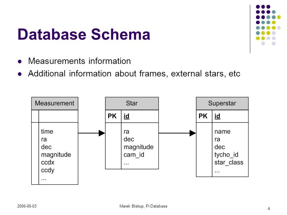 2006-06-03Marek Biskup, Pi Database 4 Database Schema Measurements information Additional information about frames, external stars, etc