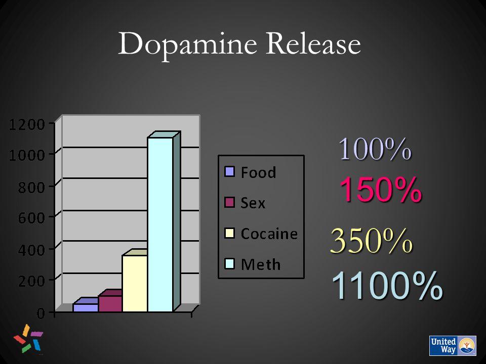 100% 150% 350% 1100% Dopamine Release