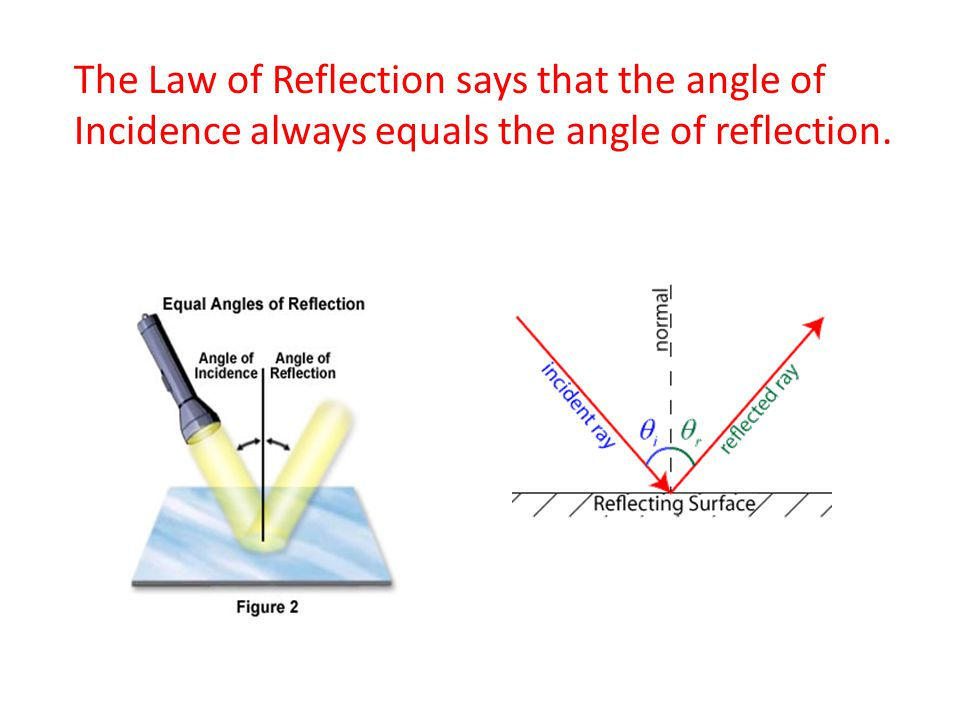 The Law of Reflection says that the angle of Incidence always equals the angle of reflection.