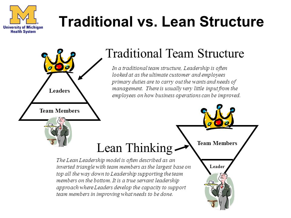 Traditional vs. Lean Structure Traditional Team Structure Team Members Leaders Lean Thinking Team Members Leader In a traditional team structure, Lead