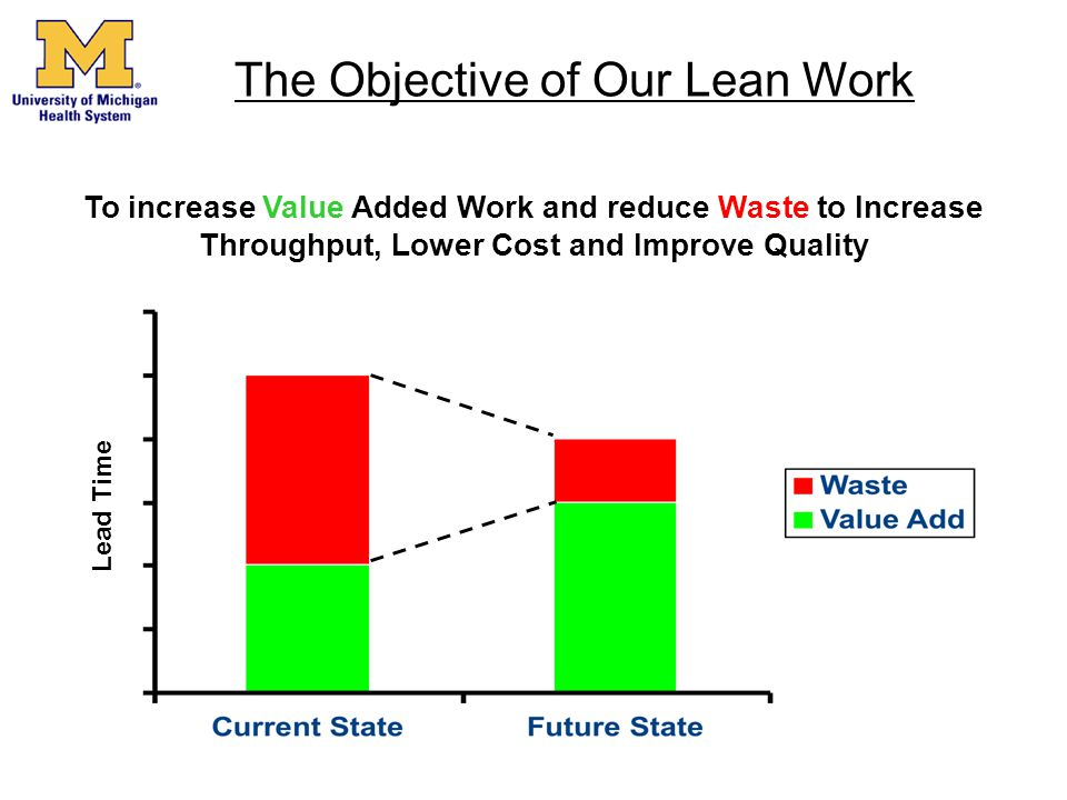 To increase Value Added Work and reduce Waste to Increase Throughput, Lower Cost and Improve Quality Lead Time The Objective of Our Lean Work
