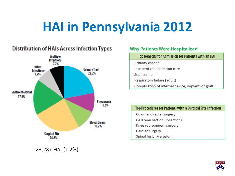 HAI in Pennsylvania 2012 23,287 HAI (1.2%)