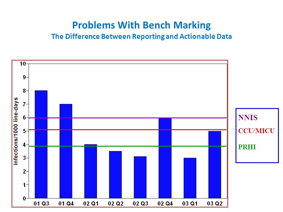 Problems With Bench Marking The Difference Between Reporting and Actionable Data CCU/MICU NNIS PRHI