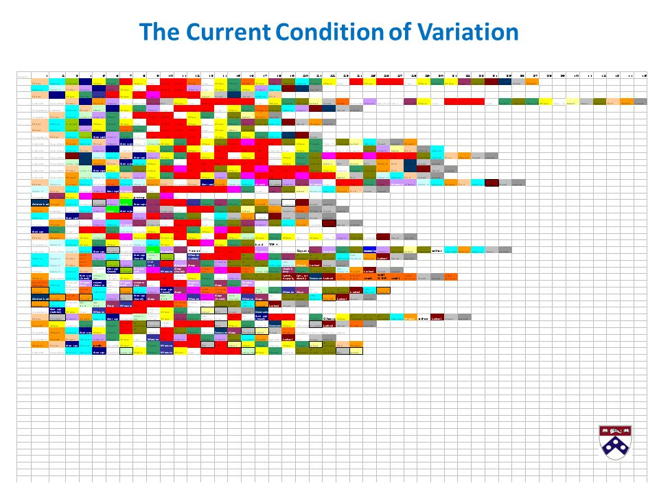 The Current Condition of Variation