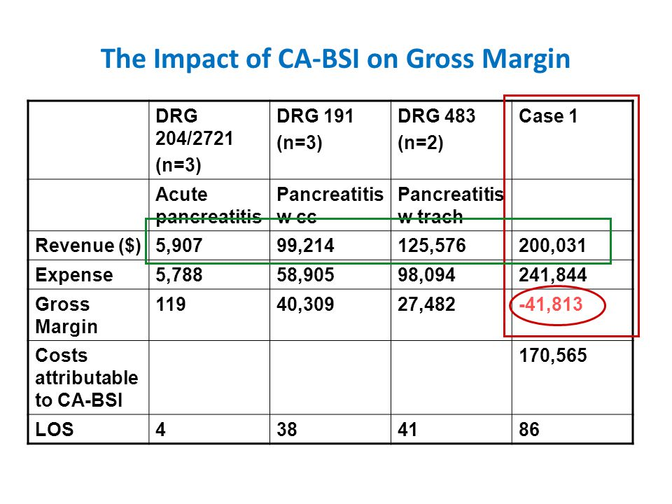 The Impact of CA-BSI on Gross Margin DRG 204/2721 (n=3) DRG 191 (n=3) DRG 483 (n=2) Case 1 Acute pancreatitis Pancreatitis w cc Pancreatitis w trach Revenue ($)5,90799,214125,576200,031 Expense5,78858,90598,094241,844 Gross Margin 11940,30927,482-41,813 Costs attributable to CA-BSI 170,565 LOS4384186