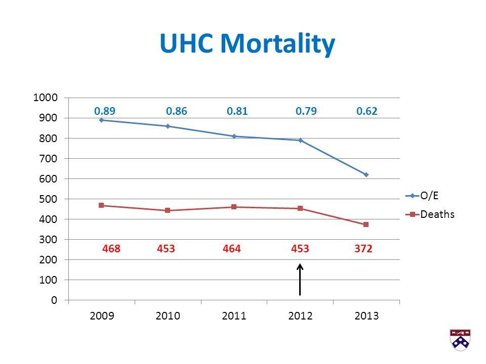 UHC Mortality 0.89 0.86 0.81 0.79 0.62 468 453 464 453 372