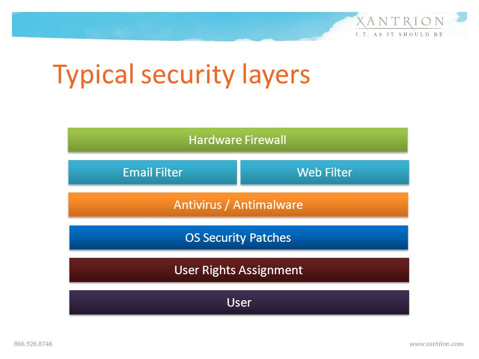 Typical security layers Hardware Firewall Antivirus / Antimalware OS Security Patches User Rights Assignment Email Filter Web Filter Policies, and Awareness User