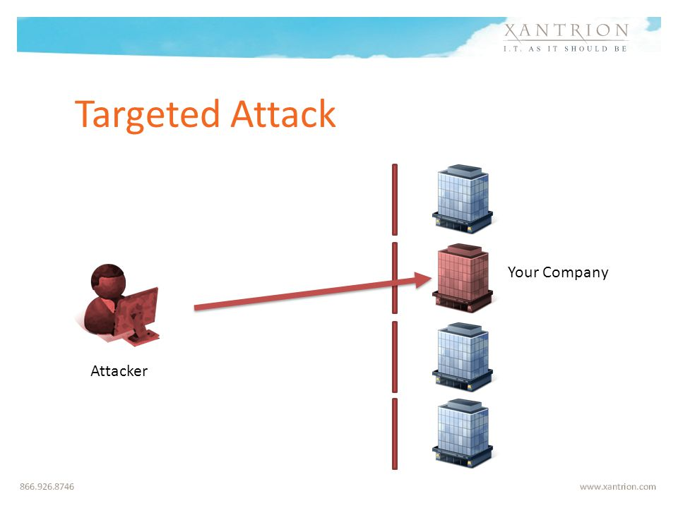 Targeted Attack Attacker Your Company