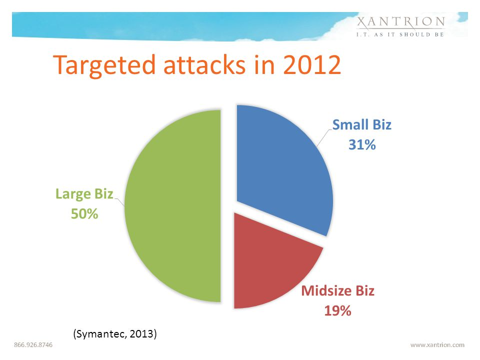 (Symantec, 2013) Targeted attacks in 2012