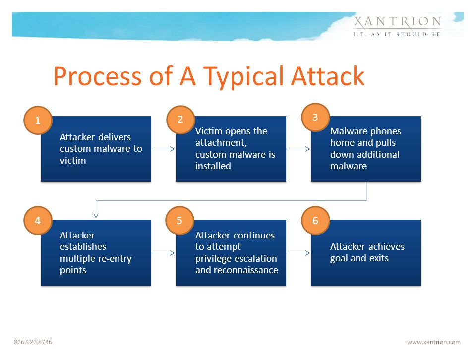 Process of A Typical Attack Attacker delivers custom malware to victim Victim opens the attachment, custom malware is installed Malware phones home and pulls down additional malware Attacker establishes multiple re-entry points Attacker continues to attempt privilege escalation and reconnaissance Attacker achieves goal and exits 1 2 3 456