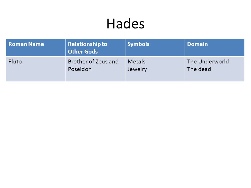 Hades Roman NameRelationship to Other Gods SymbolsDomain PlutoBrother of Zeus and Poseidon Metals Jewelry The Underworld The dead