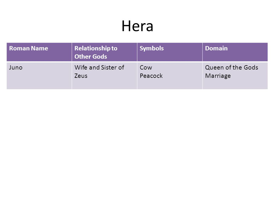 Hera Roman NameRelationship to Other Gods SymbolsDomain JunoWife and Sister of Zeus Cow Peacock Queen of the Gods Marriage