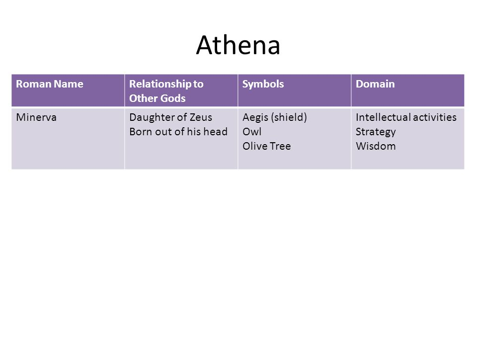 Athena Roman NameRelationship to Other Gods SymbolsDomain MinervaDaughter of Zeus Born out of his head Aegis (shield) Owl Olive Tree Intellectual activities Strategy Wisdom