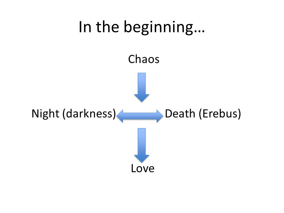 In the beginning… Chaos Night (darkness) Death (Erebus) Love