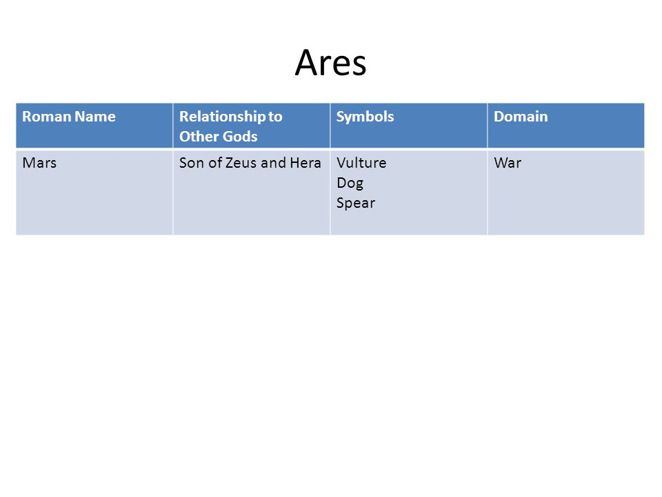 Ares Roman NameRelationship to Other Gods SymbolsDomain MarsSon of Zeus and HeraVulture Dog Spear War