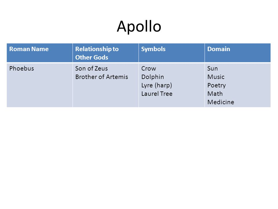 Apollo Roman NameRelationship to Other Gods SymbolsDomain PhoebusSon of Zeus Brother of Artemis Crow Dolphin Lyre (harp) Laurel Tree Sun Music Poetry Math Medicine