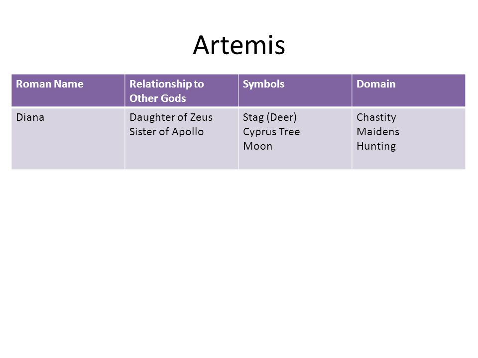Artemis Roman NameRelationship to Other Gods SymbolsDomain DianaDaughter of Zeus Sister of Apollo Stag (Deer) Cyprus Tree Moon Chastity Maidens Hunting