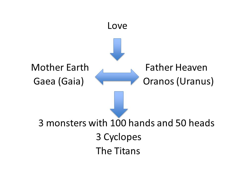The Titans (The Elder Gods) with enormous size and strength Cronos (Saturn): Ruler of the Titans Rhea: Wife of Cronos Ocean: River that encircled the earth Iapetus: Father of Prometheus, Epimetheus and Atlas