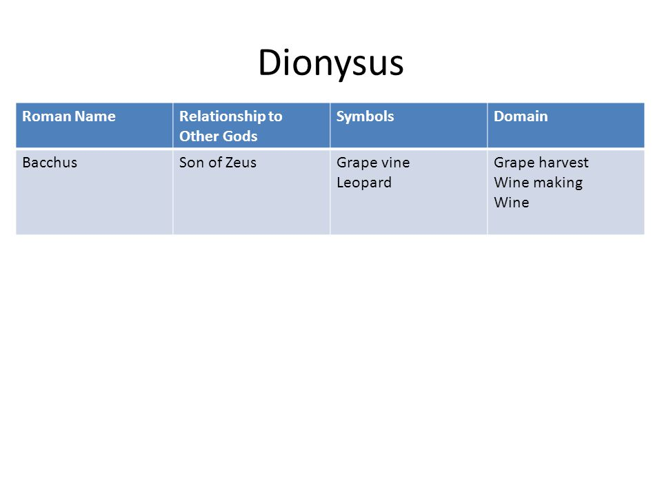 Dionysus Roman NameRelationship to Other Gods SymbolsDomain BacchusSon of ZeusGrape vine Leopard Grape harvest Wine making Wine
