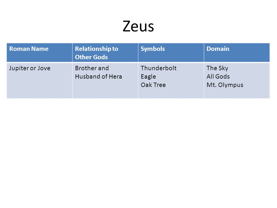 Zeus Roman NameRelationship to Other Gods SymbolsDomain Jupiter or JoveBrother and Husband of Hera Thunderbolt Eagle Oak Tree The Sky All Gods Mt. Oly