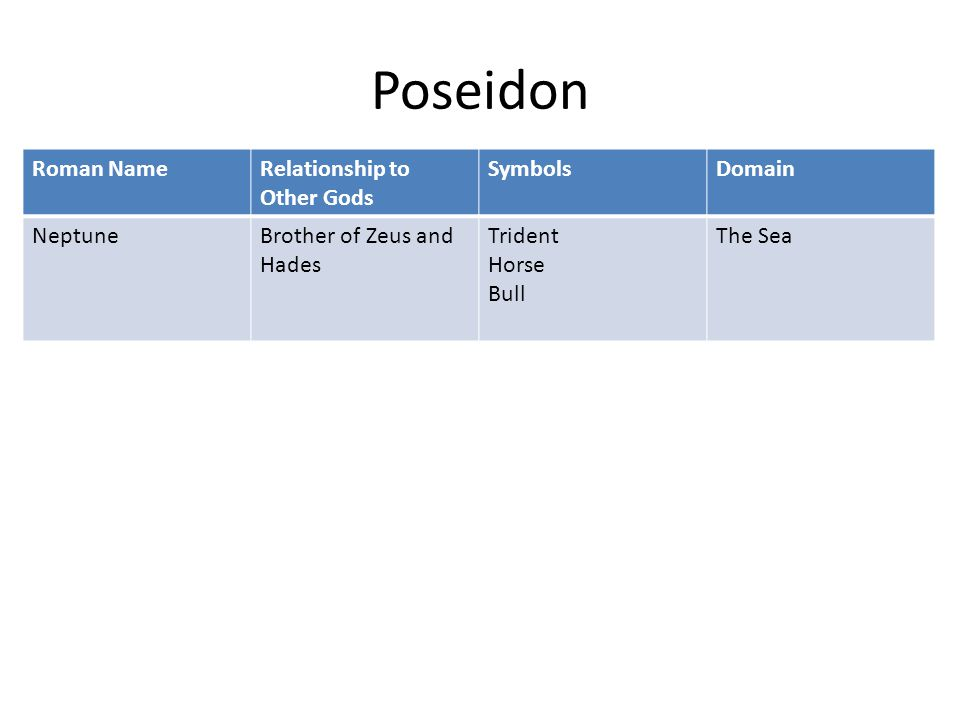 Poseidon Roman NameRelationship to Other Gods SymbolsDomain NeptuneBrother of Zeus and Hades Trident Horse Bull The Sea