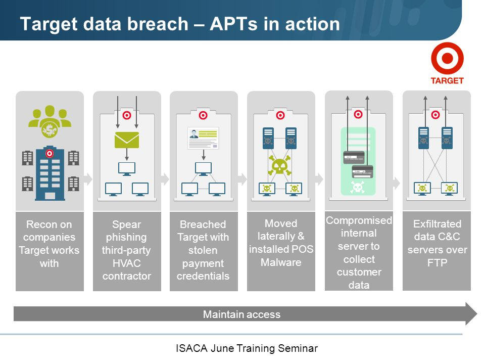 ISACA June Training Seminar Target data breach – APTs in action Maintain access Spear phishing third-party HVAC contractor Moved laterally & installed POS Malware Exfiltrated data C&C servers over FTP Recon on companies Target works with Breached Target with stolen payment credentials