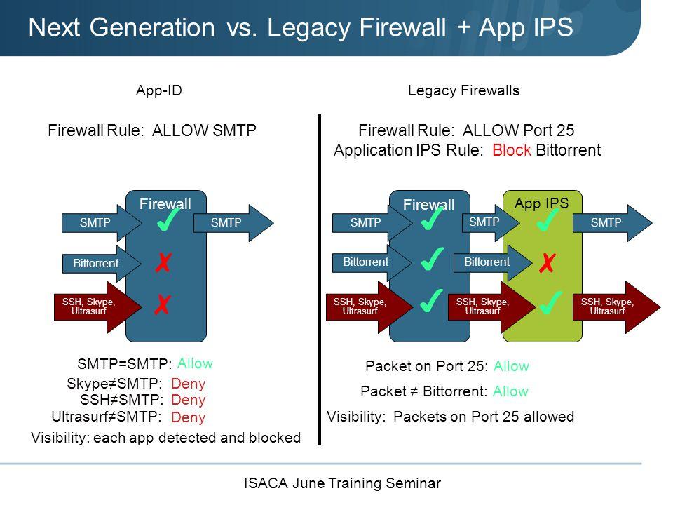ISACA June Training Seminar App IPS Firewall App-IDLegacy Firewalls Firewall Rule: ALLOW SMTPFirewall Rule: ALLOW Port 25 SMTP=SMTP: Packet on Port 25: Allow ✔ ✔ SMTP ✗ Bittorrent ✔ Visibility: Packets on Port 25 allowed ✔ SMTP Bittorrent ✗ Application IPS Rule: Block Bittorrent Bittorrent ✗ ✔ ✔ Packet ≠ Bittorrent: Allow Visibility: each app detected and blocked DenySkype≠SMTP: SSH≠SMTP: Ultrasurf≠SMTP: Deny SSH, Skype, Ultrasurf Next Generation vs.