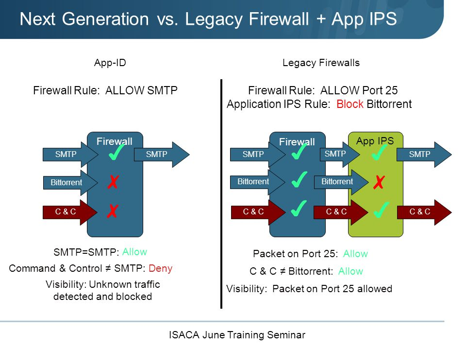 ISACA June Training Seminar Firewall App-IDLegacy Firewalls Firewall Rule: ALLOW SMTPFirewall Rule: ALLOW Port 25 SMTP=SMTP: Packet on Port 25: Allow ✔ ✔ SMTP C & C ✗ Command & Control ≠ SMTP: Visibility: Unknown traffic detected and blocked Deny Bittorrent ✔ Visibility: Packet on Port 25 allowed ✔ SMTP Bittorrent ✗ Application IPS Rule: Block Bittorrent Bittorrent ✗ C & C ✔ ✔ C & C ≠ Bittorrent: Allow App IPS Next Generation vs.