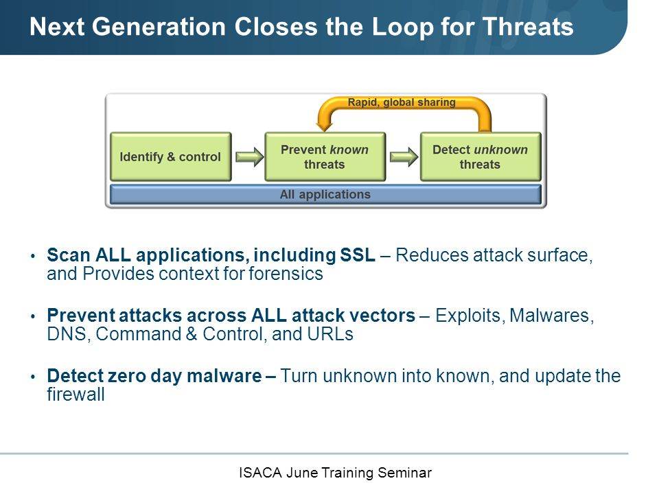 ISACA June Training Seminar Next Generation Closes the Loop for Threats Scan ALL applications, including SSL – Reduces attack surface, and Provides context for forensics Prevent attacks across ALL attack vectors – Exploits, Malwares, DNS, Command & Control, and URLs Detect zero day malware – Turn unknown into known, and update the firewall