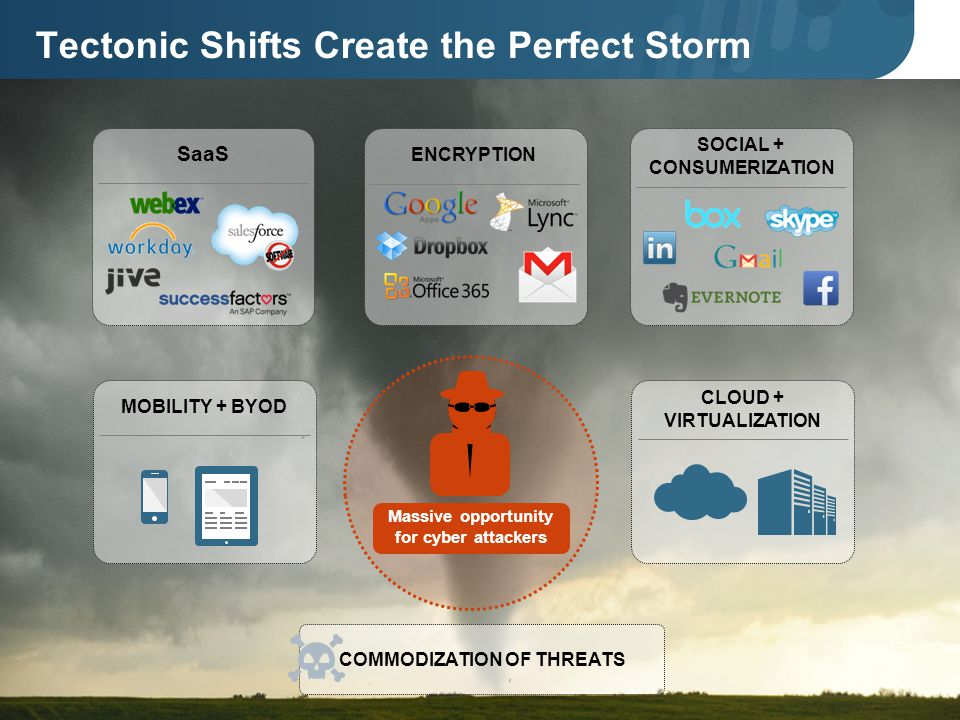 ISACA June Training Seminar Tectonic Shifts Create the Perfect Storm SOCIAL + CONSUMERIZATION SaaS CLOUD + VIRTUALIZATION MOBILITY + BYOD ENCRYPTION Massive opportunity for cyber attackers COMMODIZATION OF THREATS