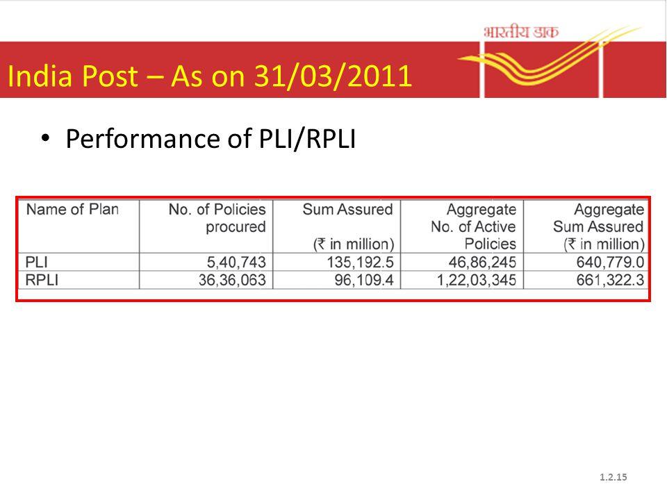 India Post – As on 31/03/2011 Performance of PLI/RPLI 1.2.15
