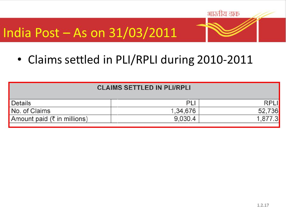 India Post – As on 31/03/2011 Claims settled in PLI/RPLI during 2010-2011 1.2.17